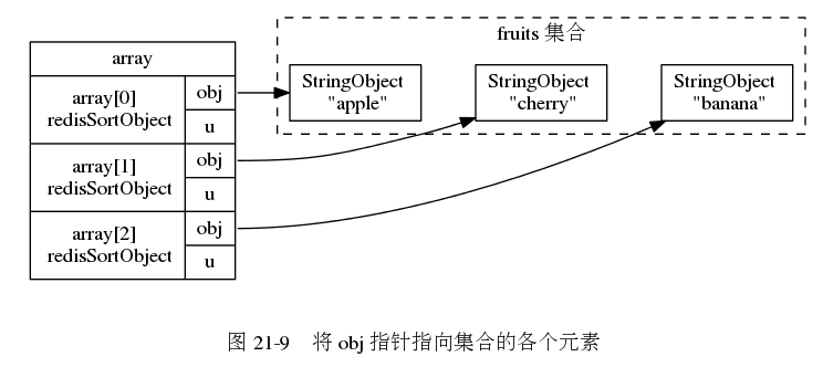 "digraph {      rankdir = LR;      node [shape = record];      subgraph cluster_fruits {          label = ""fruits 集合"";          style = dashed;          apple [label = ""StringObject \n \""apple\""""];         banana [label = ""StringObject \n \""banana\""""];         cherry [label = ""StringObject \n \""cherry\""""];          apple -> cherry -> banana [style = invis];     }      subgraph cluster_array {          style = invis;          array [label = "" array 