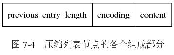 "digraph {      label = ""\n 图 7-4    压缩列表节点的各个组成部分"";      node [shape = record];      n [label = "" previous_entry_length  encoding | content ""];  }"