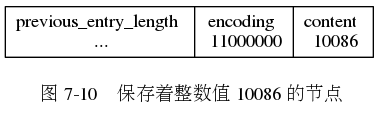 "digraph {      label = ""\n 图 7-10    保存着整数值 10086 的节点"";      node [shape = record];      entry [label = "" previous_entry_length n ...  encoding \n 11000000 | content \n 10086 ""];  }"