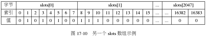 "digraph {      label = ""\n 图 17-10    另一个 slots 数组示例"";      node [shape = record];      slots [label = "" { 字节  索引 | 值 } | { slots[0] | {{ 0 | 0} | { 1 | 1} | { 2 | 0 } | { 3 | 1} | { 4 | 0 } | { 5 | 1 } | { 6 | 0 } | { 7 | 0 } }} | { slots[1] | {{ 8 | 1} | { 9 | 1 } | { 10 | 1 } | { 11 | 0 } | { 12 | 0 } | { 13 | 0 } | { 14 | 0 } | { 15 | 0 }}} | { ... | ... | ... } | { slots[2047] | { { ... | ... } | { 16382 | 0 } | { 16383 | 0 }} } ""];  }"