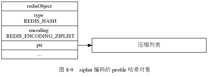 "digraph {      label = ""\n 图 8-9    ziplist 编码的 profile 哈希对象"";      rankdir = LR;      node [shape = record];      redisObject [label = "" redisObject  type \n REDIS_HASH | encoding \n REDIS_ENCODING_ZIPLIST | <ptr> ptr | ... ""];      ziplist [label = "" 压缩列表 "", width = 4.0];      redisObject:ptr -> ziplist;  }"