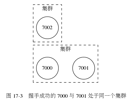 digraph {      label = ""\n 图 17-3    握手成功的 7000 与 7001 处于同一个集群"";      rankdir = LR;      node [shape = circle];      subgraph cluster_a {          label = ""集群"";          style = dashed;          7000;          7001;          7000 -> 7001 [style = invis];      }      subgraph cluster_c {          label = ""集群"";          style = dashed;          7002;      }  }453|353|?|53d82c0c8ad7aafbe730ac8f10abf322|UNLIKELY|0.3002340793609619