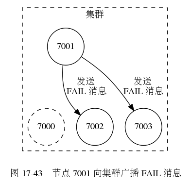 digraph {      label = ""\n 图 17-43    节点 7001 向集群广播 FAIL 消息"";      node [shape = circle];      subgraph cluster_cluster {          label = ""集群"";          node7000 [label = ""7000"", style = dashed];         node7001 [label = ""7001""];         node7002 [label = ""7002""];         node7003 [label = ""7003""];          node7001 -> node7000 [style = invis];          edge [label = ""发送 nFAIL 消息""];          node7001 -> node7002;         node7001 -> node7003;          style = dashed;      }  }391|379|?|50f8d483ffcc1dcfee1d1c587dbbca42|UNLIKELY|0.3202134072780609