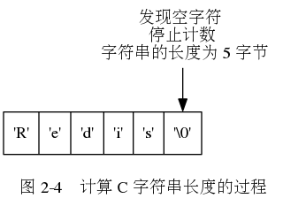 "digraph {      label = ""\n 图 2-4    计算 C 字符串长度的过程"";      rankdir = TB;      node [shape = record];      str [label = "" <1> 'R'  <2> 'e' | <3> 'd' | <4> 'i' | <5> 's' | <6> '\0' ""];      node [shape = plaintext];      p6 [label = ""发现空字符 \n 停止计数 \n 字符串的长度为 5 字节""];      p6 -> str:6;  }"