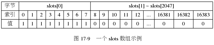 "digraph {      label = ""\n 图 17-9    一个 slots 数组示例"";      node [shape = record];      slots [label = "" { 字节  索引 | 值 } | { slots[0] | {{ 0 | 1} | { 1 | 1} | { 2 | 1 } | { 3 | 1} | { 4 | 1 } | { 5 | 1 } | { 6 | 1 } | { 7 | 1 } }} | { slots[1] ~ slots[2047] | {{ 8 | 0 } | { 9 | 0 } | { 10 | 0 } | { 11 | 0 } | { 12 | 0 } | { ... | ... } | { 16381 | 0 } | { 16382 | 0 } | { 16383 | 0 } }} ""];  }"