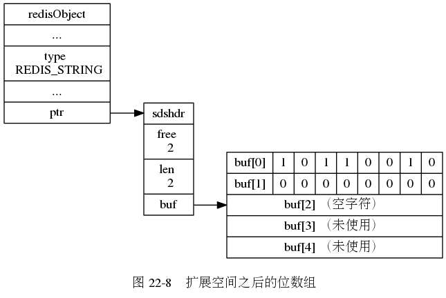 "digraph {      label = ""\n 图 22-8    扩展空间之后的位数组"";      rankdir = LR;      //      node [shape = record];      redisObject [label = "" redisObject  ... | type \n REDIS_STRING | ... | <ptr> ptr ""];      sds [label = "" <head> sdshdr 