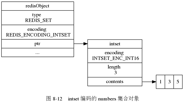 "digraph {      label = ""\n 图 8-12    intset 编码的 numbers 集合对象"";      rankdir = LR;      node [shape = record];      redisObject [label = "" redisObject  type \n REDIS_SET | encoding \n REDIS_ENCODING_INTSET | <ptr> ptr | ... ""];     intset [label = "" <head> intset 