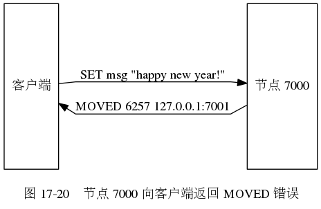 digraph {      label = ""\n 图 17-20    节点 7000 向客户端返回 MOVED 错误"";      rankdir = LR;      splines = polyline;      node [shape = box];      client [label = ""客户端"", height = 2.5];      node7000 [label = ""节点 7000"", height = 2.5];      //      client -> node7000 [label = ""\nSET msg ""happy new year!""""];      client -> node7000 [dir = back, label = ""\nMOVED 6257 127.0.0.1:7001""];  }464303?|c56e5be8285cbdad40099796a2be1f3a|UNLIKELY|0.31179219484329224