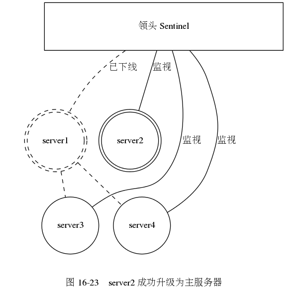 digraph {      label = ""\n 图 16-23    server2 成功升级为主服务器"";      subgraph cluster_servers {          style = invis;          node [shape = circle, width = 1.2];         edge [dir = none, style = dashed];          server1 [label = ""server1"", shape = doublecircle, style = dashed];          server2 [label = ""server2"", shape = doublecircle];         server3 [label = ""server3""];         server4 [label = ""server4""];          server1 -> server3;         server1 -> server4;      }      sentinel_system [label = ""领头 Sentinel"", shape = box, width = 5.0, height = 1.0];      edge [label = ""监视"", dir = none];      sentinel_system -> server1 [style = dashed, label = ""已下线""];     sentinel_system -> server2;     sentinel_system -> server3;     sentinel_system -> server4;  }575|589|?|1768f603dd1c3ba4b8ce2909aeaa39a7|False|UNSURE|0.3147972822189331