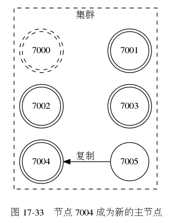 digraph {      label = ""\n 图 17-33    节点 7004 成为新的主节点"";      rankdir = LR;      subgraph cluster_a {          label = ""集群"";          style = dashed;          node [shape = doublecircle];          7000 [style = dashed]          7001;          7002;          7003;          7004;          node [shape = circle]          7005;          edge [dir = back, label = ""复制""]          7004 -> 7005          edge [style = invis, label = """"]          7000 -> 7001          7002 -> 7003      }  }341|445|?|e25299885432c1ffeea74568ab715363|UNLIKELY|0.3057345151901245