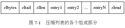 "digraph {      label = ""\n 图 7-1    压缩列表的各个组成部分"";      node [shape = record];      ziplist [label = "" zlbytes  zltail | zllen | entry1 | entry2 | ... | entryN | zlend ""];  }"